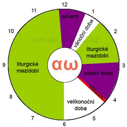 liturgicky kalendar Liturgický rok   Ladislav Pokorný, | Theofil   Bůh, křesťanství  liturgicky kalendar